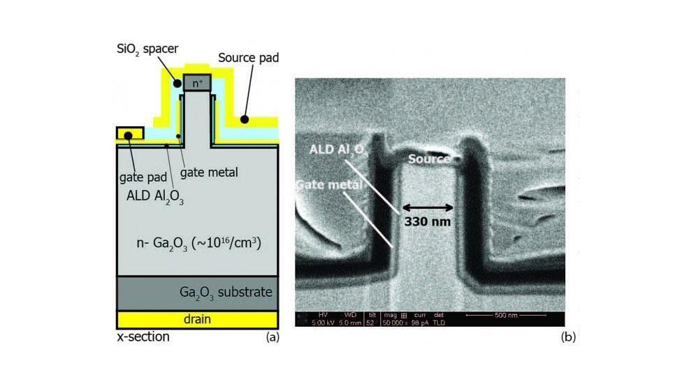 A schematic, left, of a gallium oxide vertical power field-effect transistor, and a scanning electron microscope image, right, of the transistor, showing a 330-nanometer-wide by 795-nanometer-long channel.